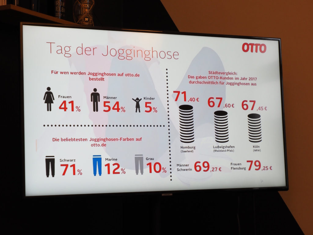 Example of data PR by OTTO, sweatpants day